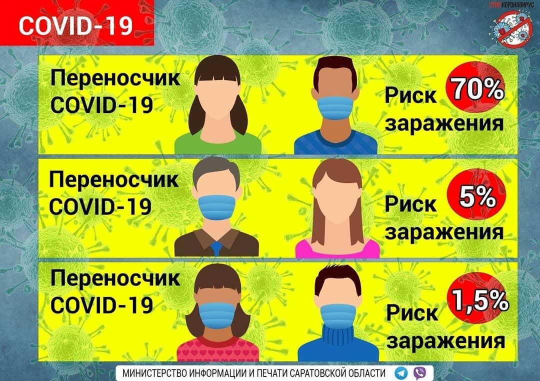 На девять часов утра 13 октября в Саратовской области зарегистрировали 155 лабораторно подтверждённых новых случаев инфицирования коронавирусом