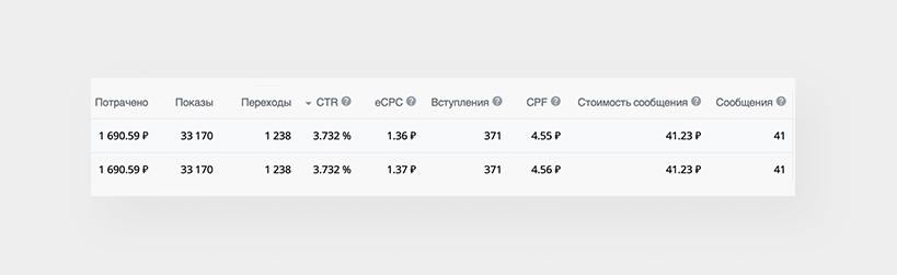 Как заработать 3 000 000 рублей на продаже мягкой игрушки ВКонтакте, изображение №23