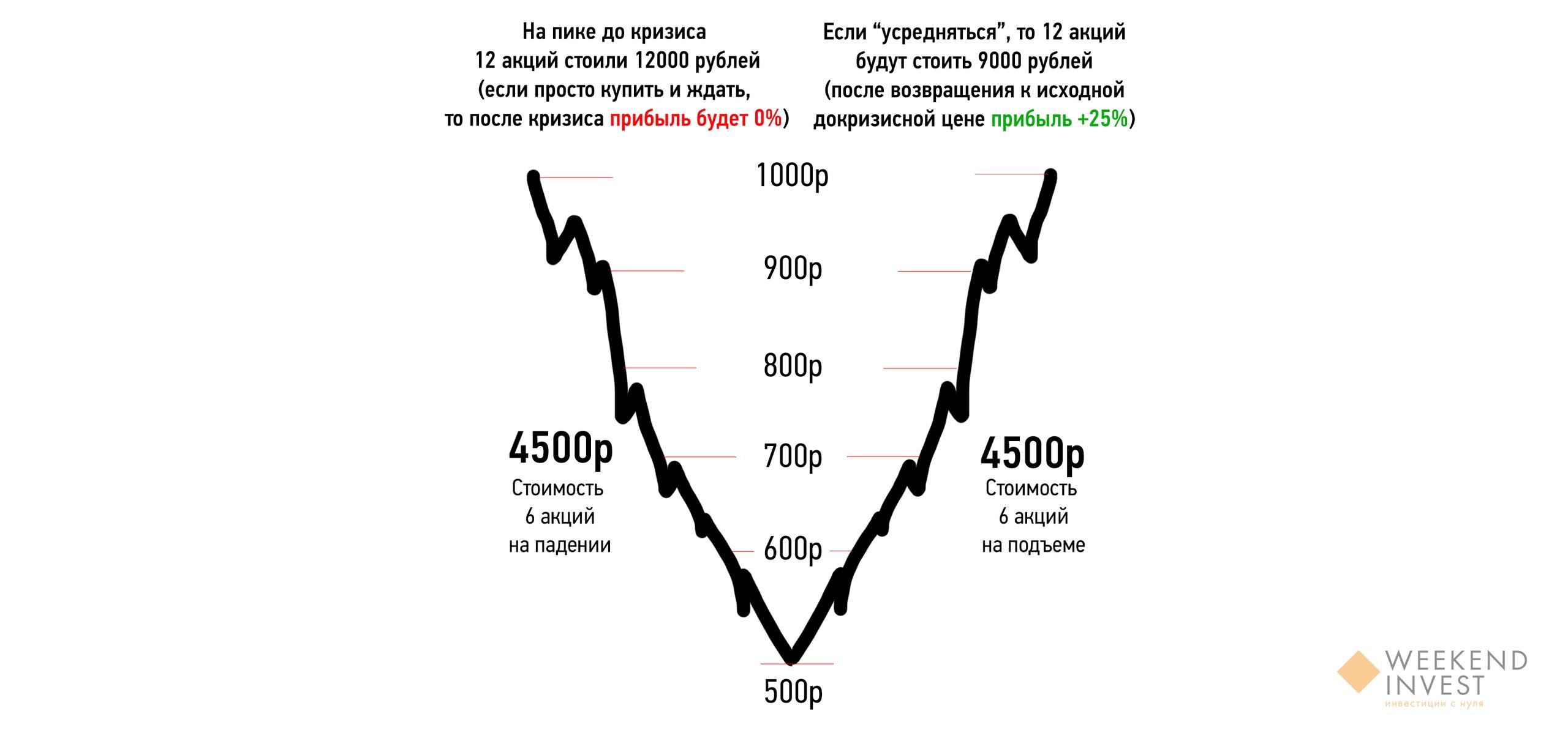 Описанное выше в графическом представлении