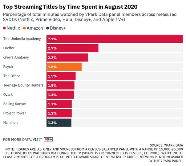 Топ-10 фильмов и сериалов стриминг-сервисов с наибольшей зрительской аудиторией и временем, проведенного за просмотром