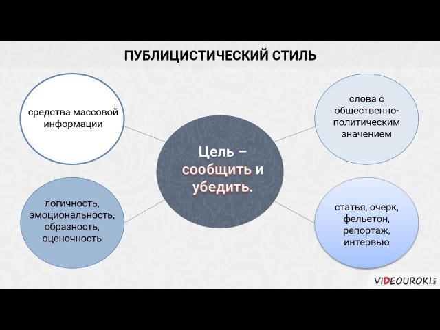 Видеоурок по русскому языку Стили речи
