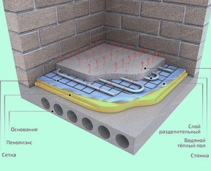 Монтаж водяного теплого пола из сшитого полиэтилена, изображение №10