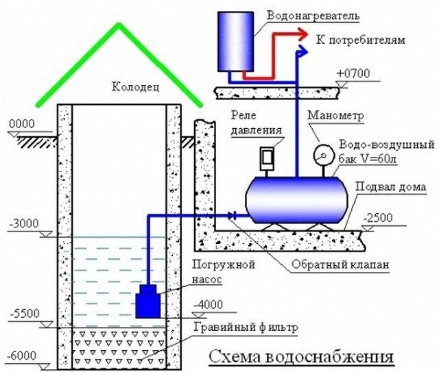 Водоснабжение из колодца, изображение №2