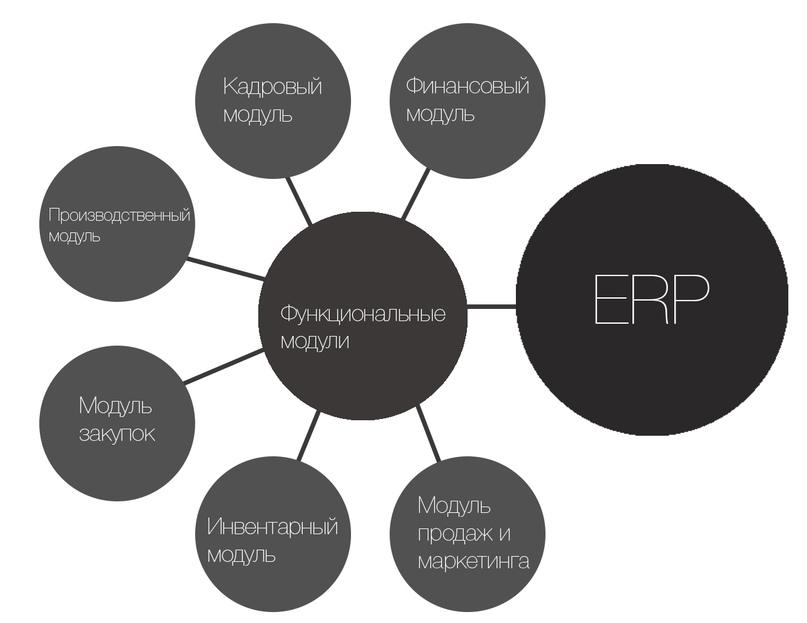 ERP — ваш шанс повысить эффективность бизнеса, изображение №1