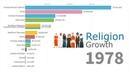 Список религиозных групп по количеству приверженцев с 1945 по 2019 год