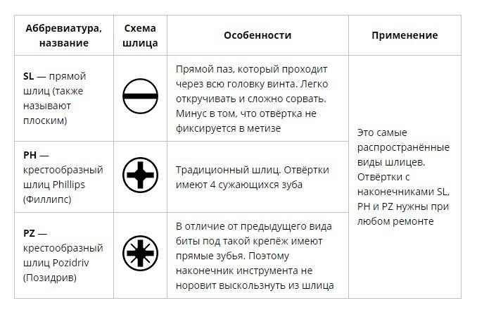 Как выбрать отвёртку: виды шлицев крепёжных изделий, изображение №1