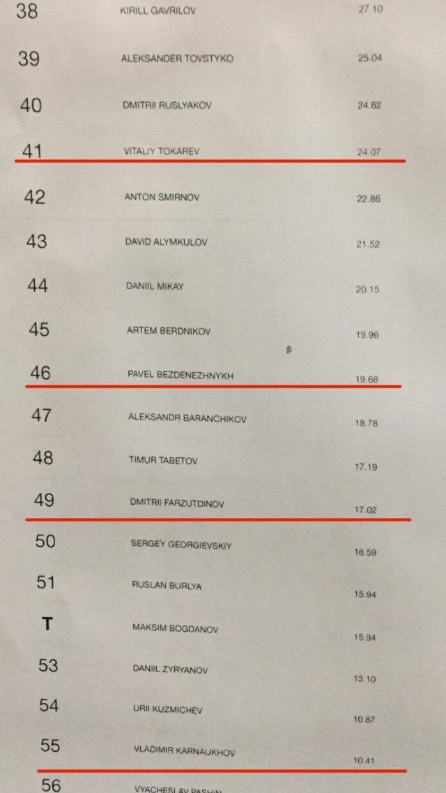 Результаты квалификации сборной Пермского края по скейтбордингу