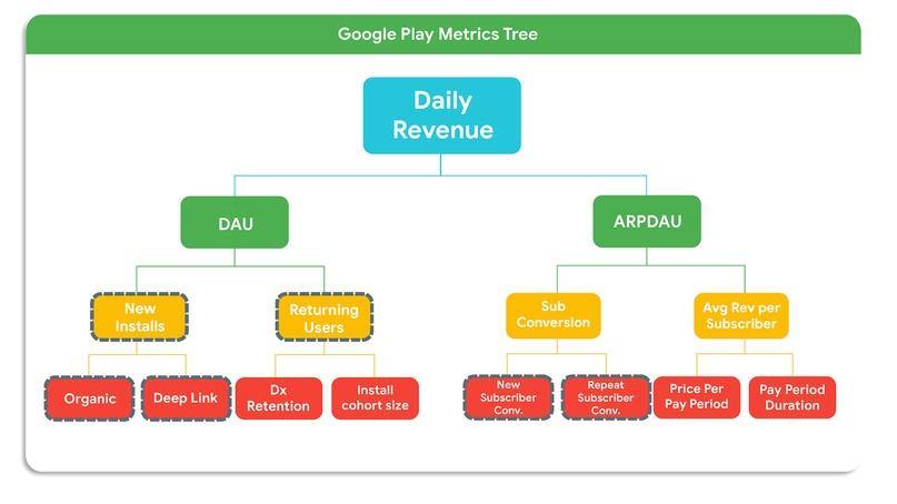 KPI гайд для приложений и игр в Google Play: управление поведением покупателя с помощью подписок, изображение №2