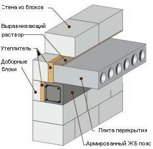 Виды и устройство бетонных междуэтажных перекрытий жилых домов