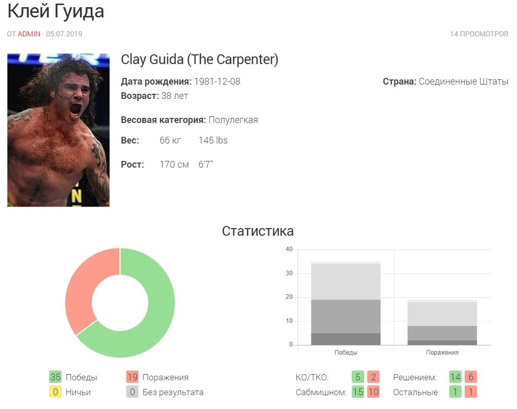 Прогноз на бой Клей Гуида — Бобби Грин UFC on ESPN 11