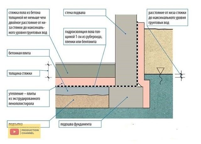 Гидроизоляция полов по грунту
