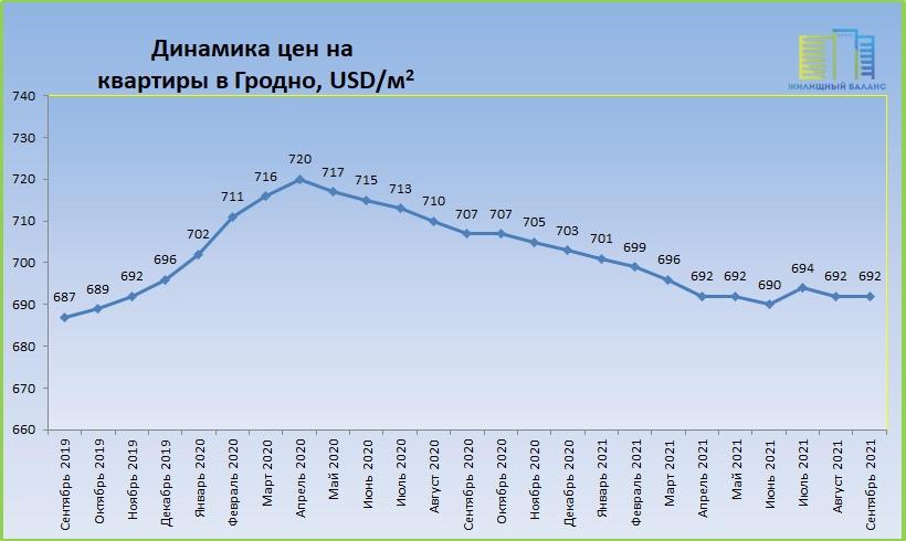 Цены на квартиры в Гродно