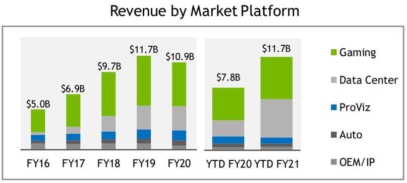 Обзор компании Nvidia, изображение №16