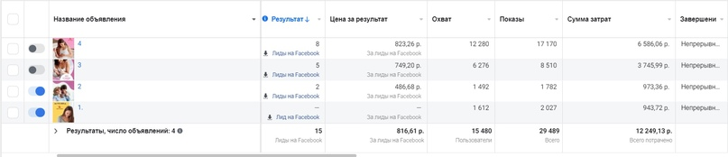 Реклама акции по ЭКО для клиники в соцсетях: 127 целевых лидов на услугу за 175 тысяч рублей, изображение №14