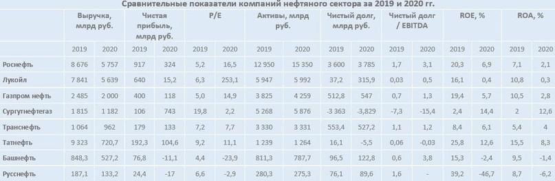 Обзор итогов 2020 года российского нефтяного сектора, изображение №21
