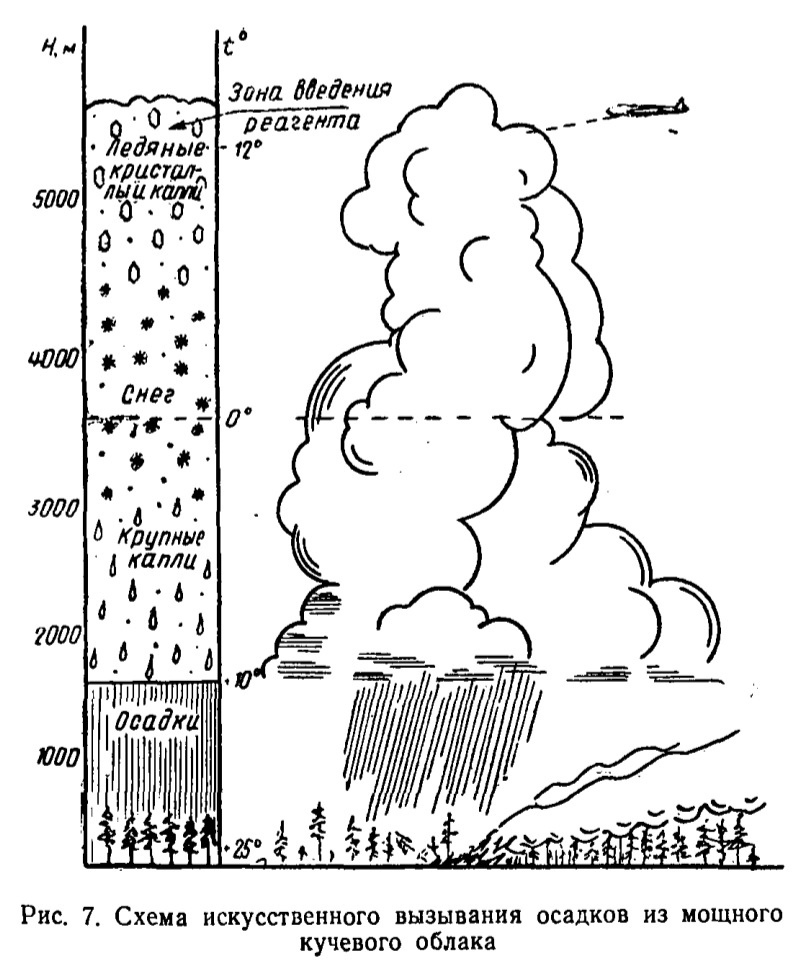 17-19 века: технологии создания искусственного дождя и снега, изображение №2