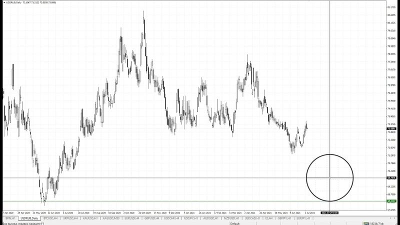Обзор рынка текущей недели 05 07 2021
